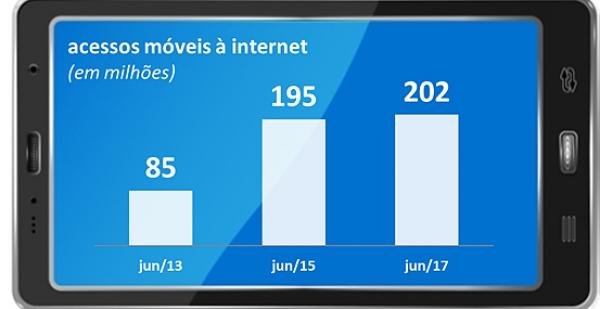 Brasil supera 200 milhões de acessos móveis à internet